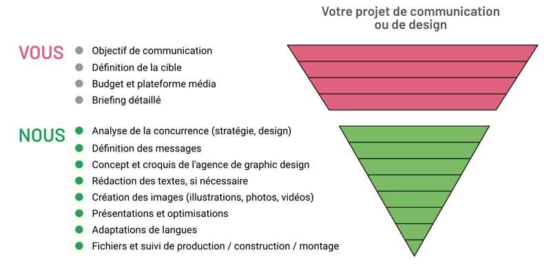 La méthode Satellites pour le design